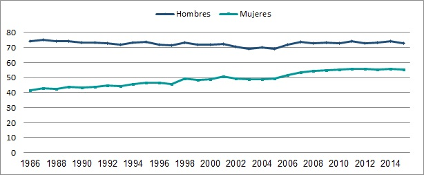 Evolución de la Tasa de Actividad por sexo (en %). País urbano (localidades de 5000 habitantes o más). Período 1986-2015