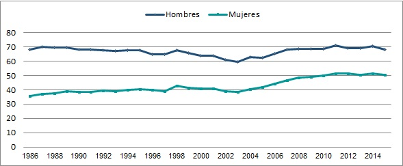 Evolución de la Tasa de Empleo por sexo (en %). País urbano (localidades de 5000 habitantes o más). Período 1986-2015.