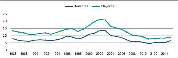 Evolución de la Tasa de Desempleo por sexo (en %). País urbano (localidades de 5000 habitantes o más). Período 1986-2015.