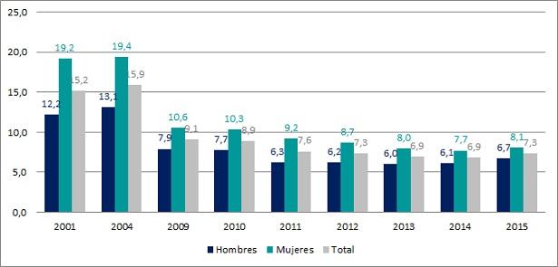 Porcentaje de subempleo en el total de ocupados según sexo. Localidades de 5000 habitantes o más. Años 2001, 2004, 2009-2015