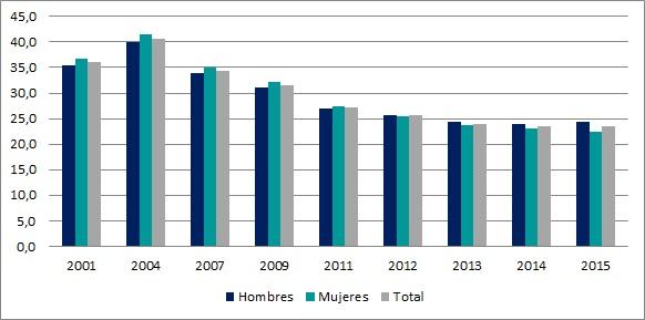 Ocupados (%) sin registro en la seguridad social según sexo. Loc. de 5000 hab. o más. Años seleccionados.