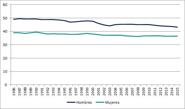Evolución de las horas trabajadas en la semana en el empleo principal, según sexo. Localidades de 5000 habitantes o más. Período 1986-2015