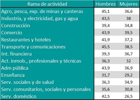 Promedio de horas semanales en la ocupación principal según rama de actividad y sexo. Año 2015.