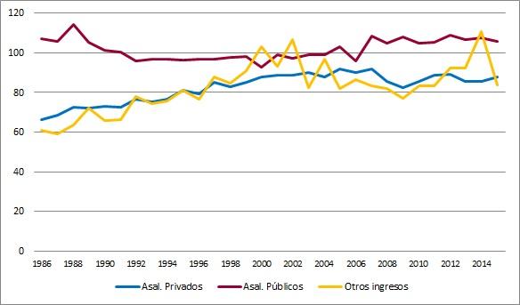 Evolución de la relación de remuneraciones por hora según sexo, en los asalariados públicos y privados y en el resto de los ingresos laborales.  Loc. de 5000 hab. o más. Período 1986-2015.