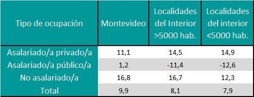 Brecha del promedio de remuneración por hora entre hombres y mujeres ocupados/as, según área geográfica (en %). Total del país. Año 2015