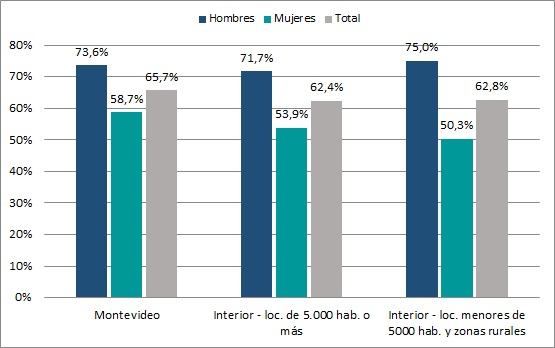 Tasa de Actividad por área geográfica y sexo (en %). Año 2015