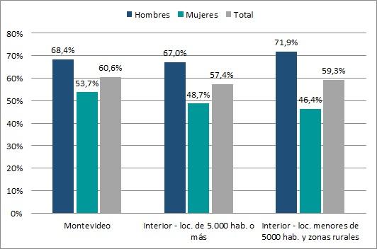 Tasa de Empleo por área geográfica y sexo (en %). Año 2015