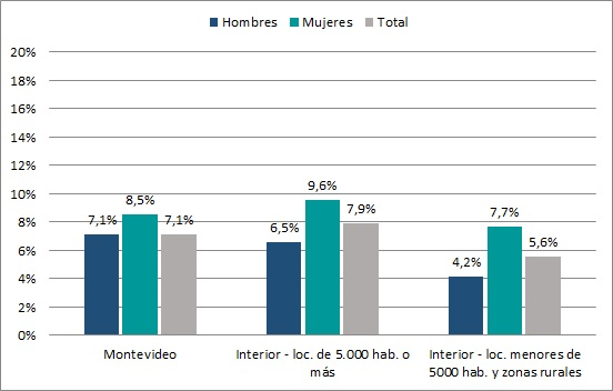 Tasa de Desempleo por área geográfica y sexo (en %). Año 2015