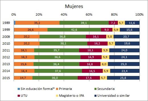 Evolución de la oferta laboral femenina según nivel educativo (en %). Períododo 1989 - 2015. Localidades mayores de 5000 habitantes