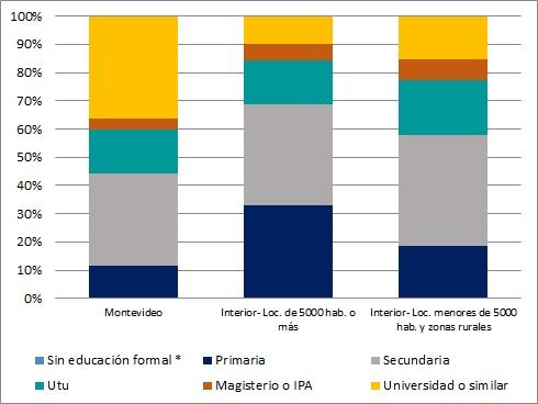 Composición de la oferta laboral femenina por nivel educativo y área geográfica (en %). Año 2015