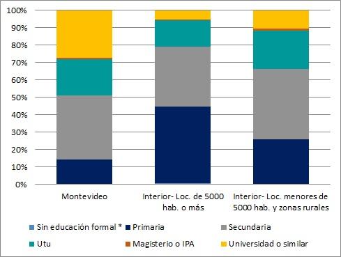 Composición de la oferta laboral masculina por nivel educativo y área geográfica (en %). Año 2015
