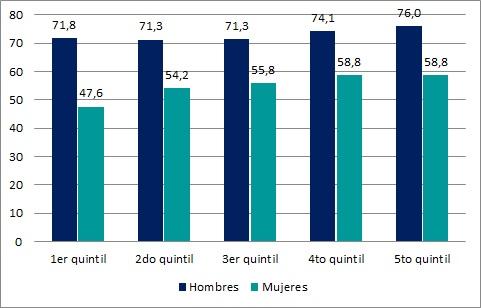 Tasa de Actividad según sexo y quintil de ingresos per cápita del hogar (en %). Total del país. Año 2015
