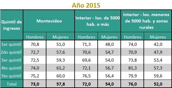 Tasa de actividad femenina y masculina según quintil de ingresos per cápita del hogar y área geográfica (en porcentajes). Año 2015