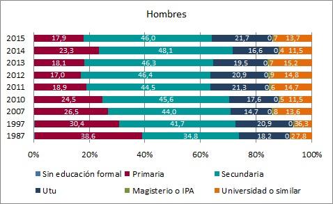 Composición del desempleo femenino y masculino según nivel educativo (en %). Localidades mayores de 5.000 habitantes. Período 1987-2015.