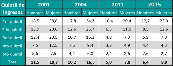 Tasa de Desempleo por sexo según quintil de ingresos per cápita del hogar (en %). Localidades mayores de 5.000 habitantes. Años 2001, 2004, 2011 y 2015.