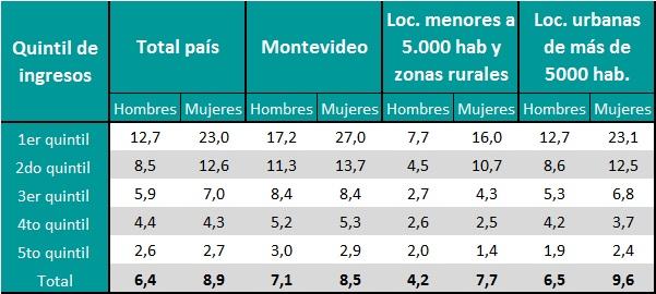 Tasa de Desempleo por área geográfica y sexo, según quintil de ingresos per cápita del hogar (en %). Año 2015.