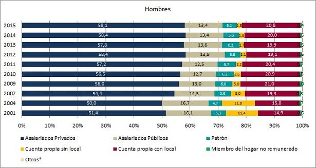 Distribución de los ocupados por sexo según categoría de ocupación (en %). Localidades mayores de 5.000 habitantes. Años 2001, 2004, 2007-2015.