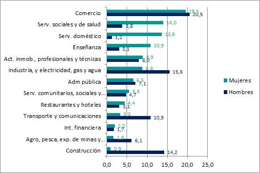 Distribución de los ocupados en el sector privado por sexo, según tamaño de la empresa (en %). Año 2015. Loc. mayores de 5.000 hab.