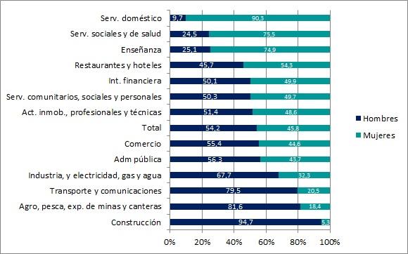 Porcentaje de mujeres y hombres por rama de actividad. Año 2015. País urbano
