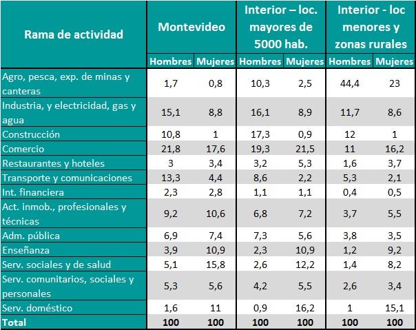 Distribución de los ocupados por área geográfica y sexo, según rama de actividad (en %). Total país. Año 2015.