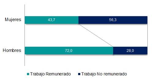 Distribución porcentual del trabajo remunerado y no remunerado por sexo. Personas de 14 años o más.Total del país. Año 2013.