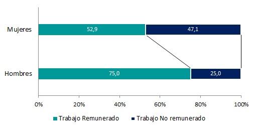 Distribución porcentual del trabajo remunerado y no remunerado por sexo de hombres y mujeres ocupados.Total del país.Año 2013.