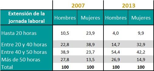 Distribución de los ocupados hombres y mujeres según la extensión de su jornada laboral. Años 2007 y 2013.