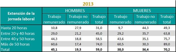 Tiempo promedio dedicado al trabajo remunerado, no remunerado y total de hombres y mujeres según la extensión de su jornada laboral. Año 2013. Total del país.
