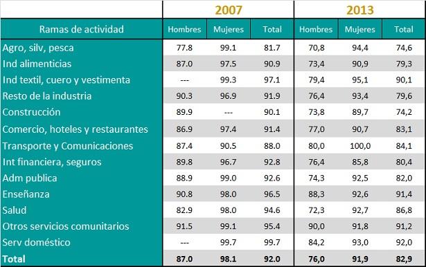 Tasa de participación en el Trabajo No Remunerado de los ocupados por sexo según rama de actividad (en %). Años 2007 y 2013.