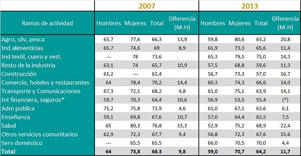 Carga global de trabajo de los ocupados según  sexo, por rama de actividad. Promedio de horas semanales. Años 2007 y 2013.