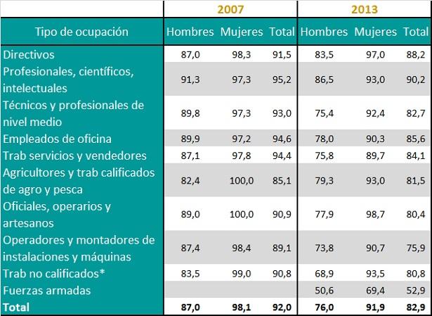 Tasa de participación en el Trabajo No Remunerado de los ocupados según sexo por tipo de ocupación (en %). Años 2007 y 2013.
