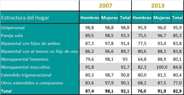 Tasa de participación en el Trabajo No Remunerado de los ocupados por sexo según estructura de hogar (en %). Años 2007 y 2013.