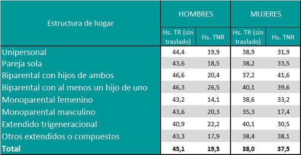 Horas promedio semanales dedicadas al trabajo remunerado y no remunerado por sexo según estructura de hogar. Año 2013.