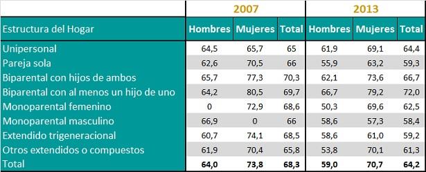 Carga global de trabajo por sexo según estructura de hogar. Promedio de horas semanales. Años 2007 y 2013.
